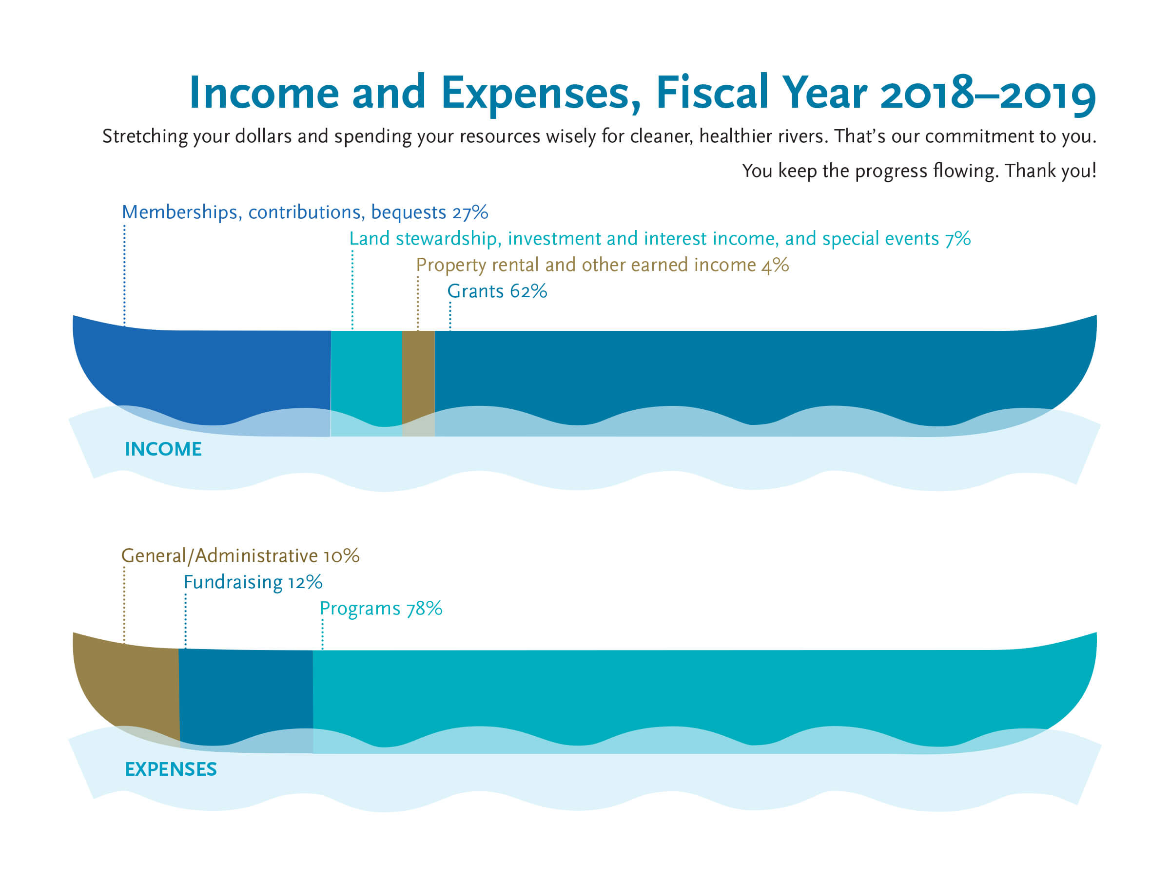 CRC-2018-Income & Expenses