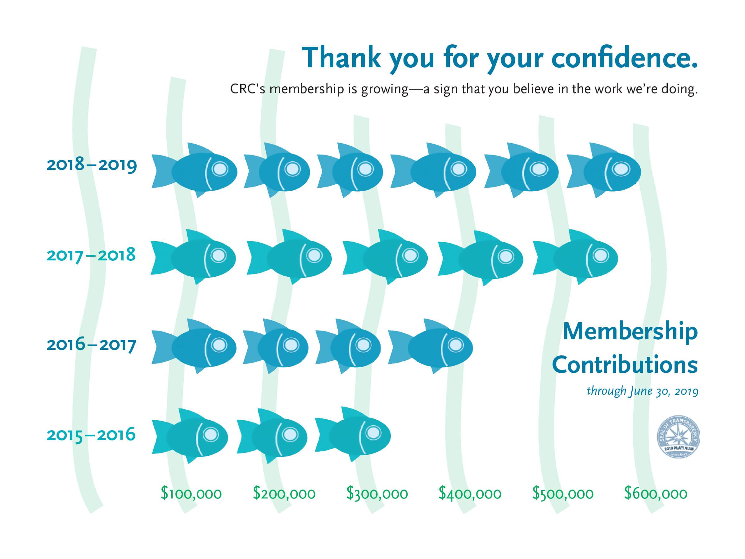 CRC-2018-Membership Growth