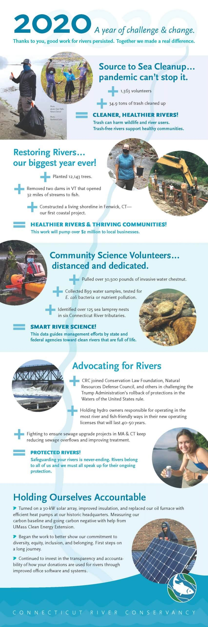 CRC-2018-River Impacts