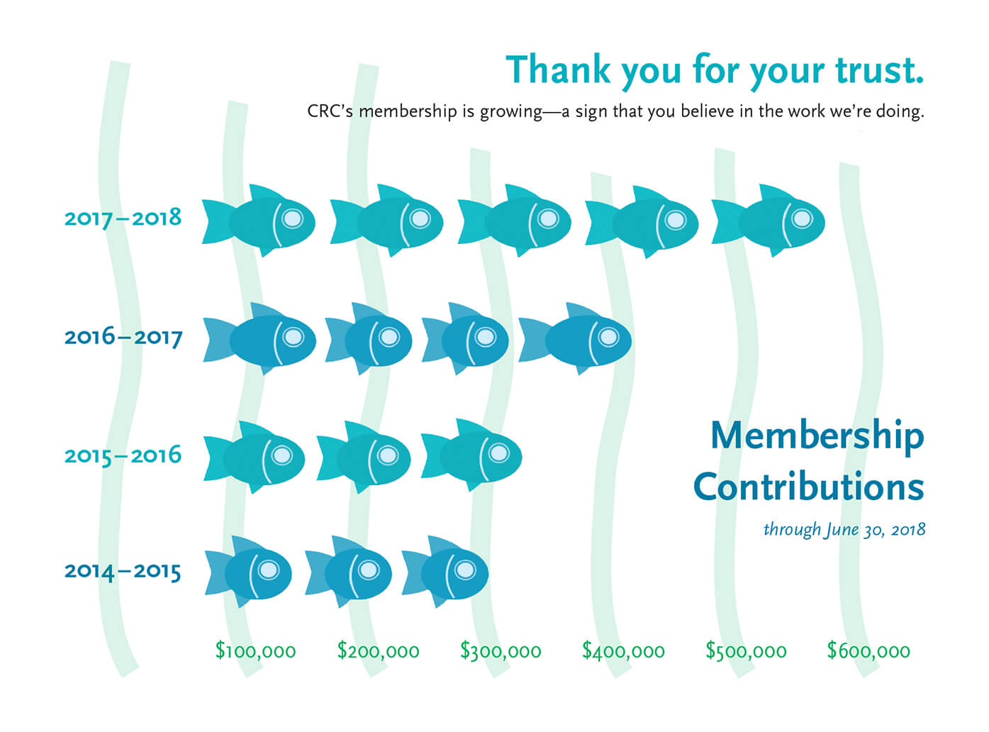 CRC-2018-Membership Growth